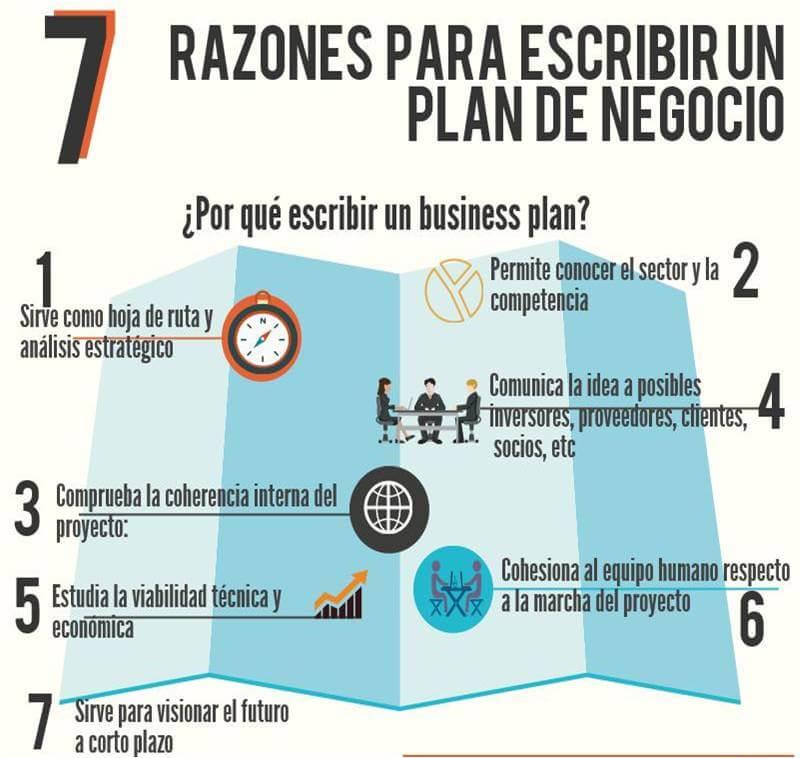 El Plan De Negocio Cómo Emprender Medac