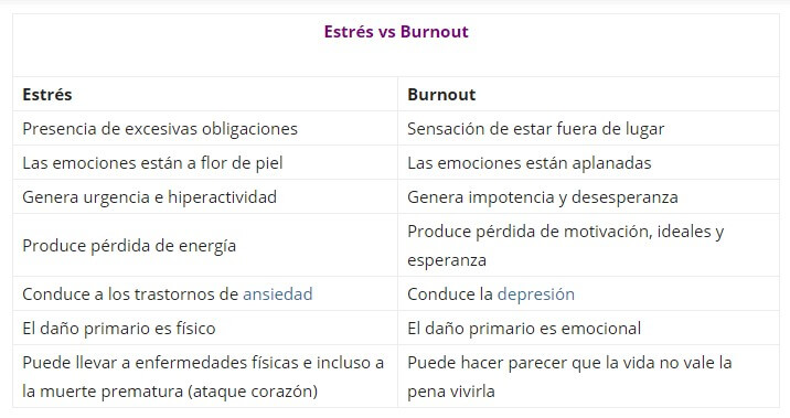 tabla comparativa entre estrés y burn out